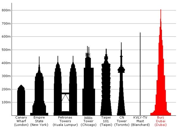 ブルジュドバイと他の超高層ビル